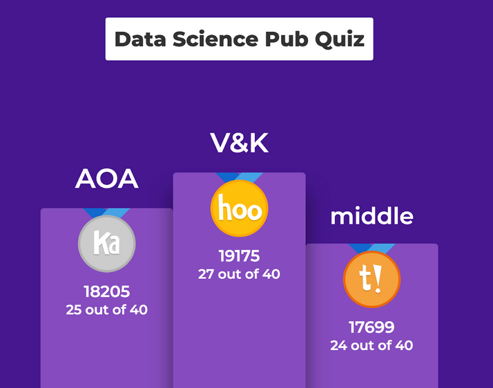 Meetup and Data Science Pub Quiz